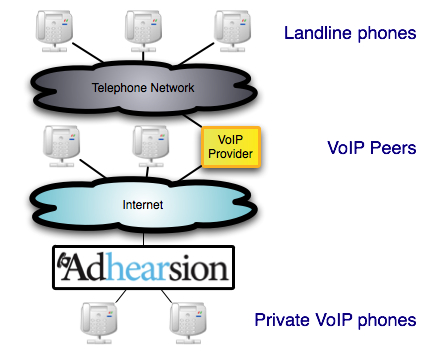 Diagram of telephony topology